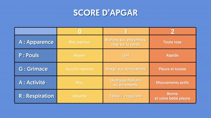 score APGAR